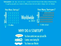 Startupization Free start up workshops by Dreamstake Academy