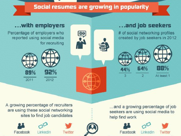How to Create a Social CV