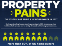 Revealed: London is the third most stressful hotspot for buying or selling a home in the UK