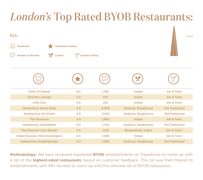 London's Top-Rated BYOB Restaurants for a Brilliantly Cheap Night Out